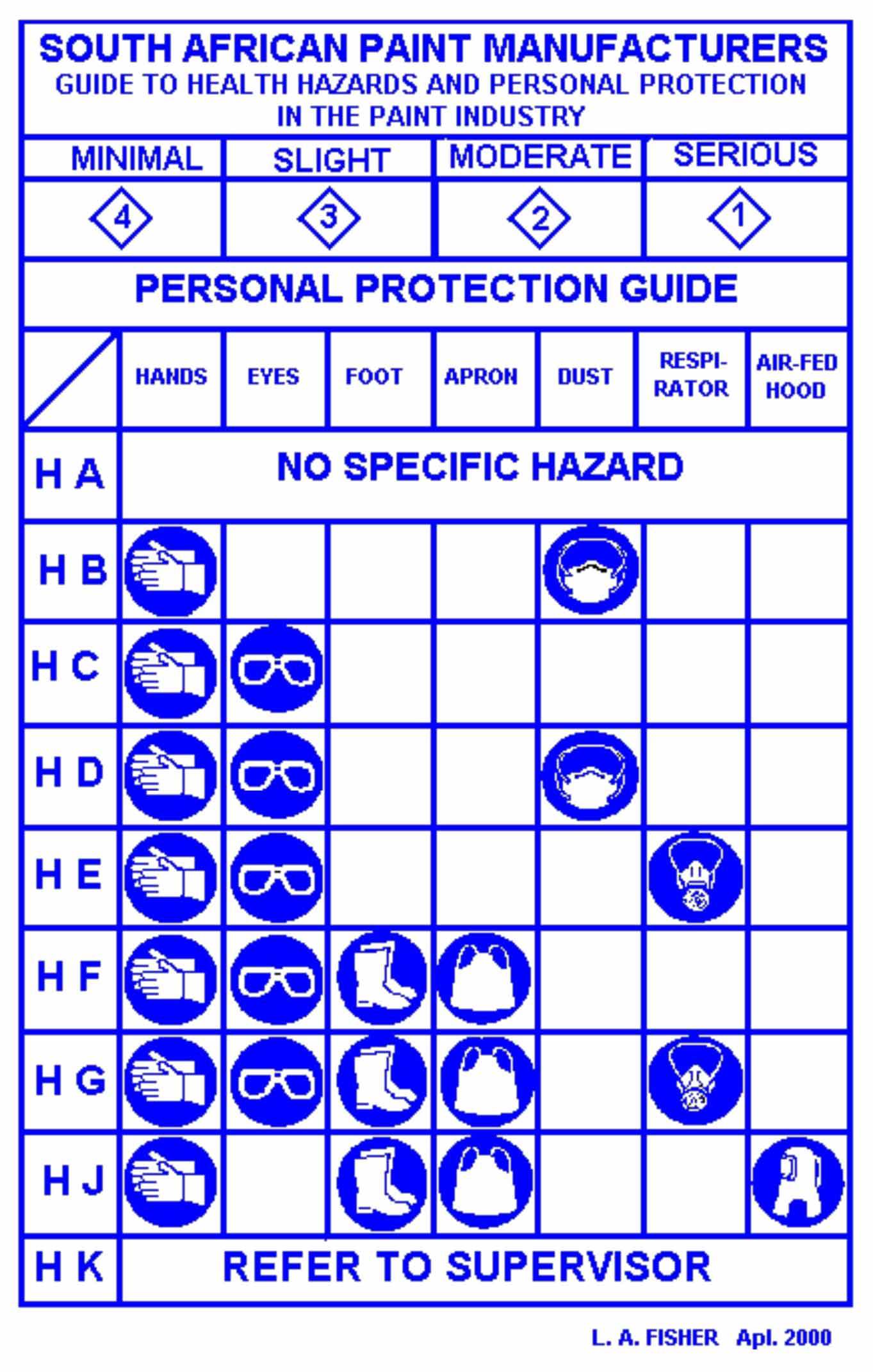 Safe handling of chemicals occa sa paint manufacturer protection guide buycottarizona Gallery